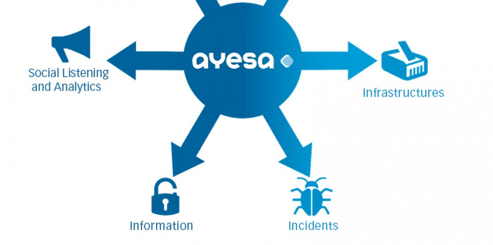 Ayesa launches a new range of cybersecurity services